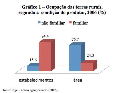 Grafico1_agronegocio-brasileiro